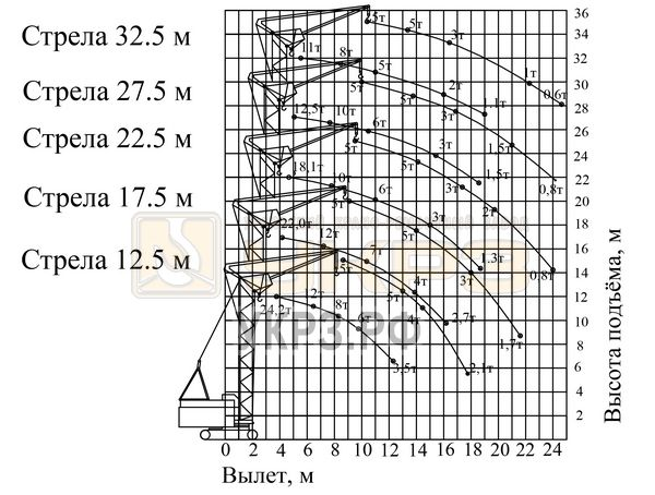 График грузоподъемности РДК-250-2